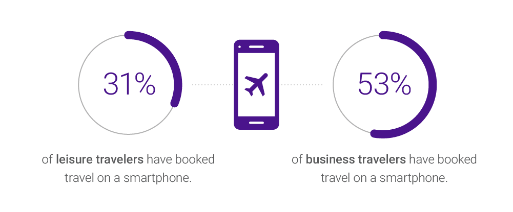 travel booking platform