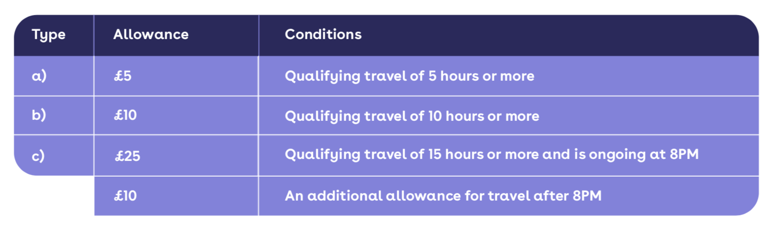 What is a Travel and Expense Policy and why does it matter?