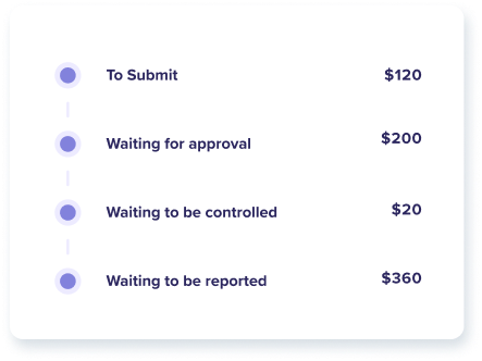 Prices to submit, wait approval, wait to be controlled, wait to be reported