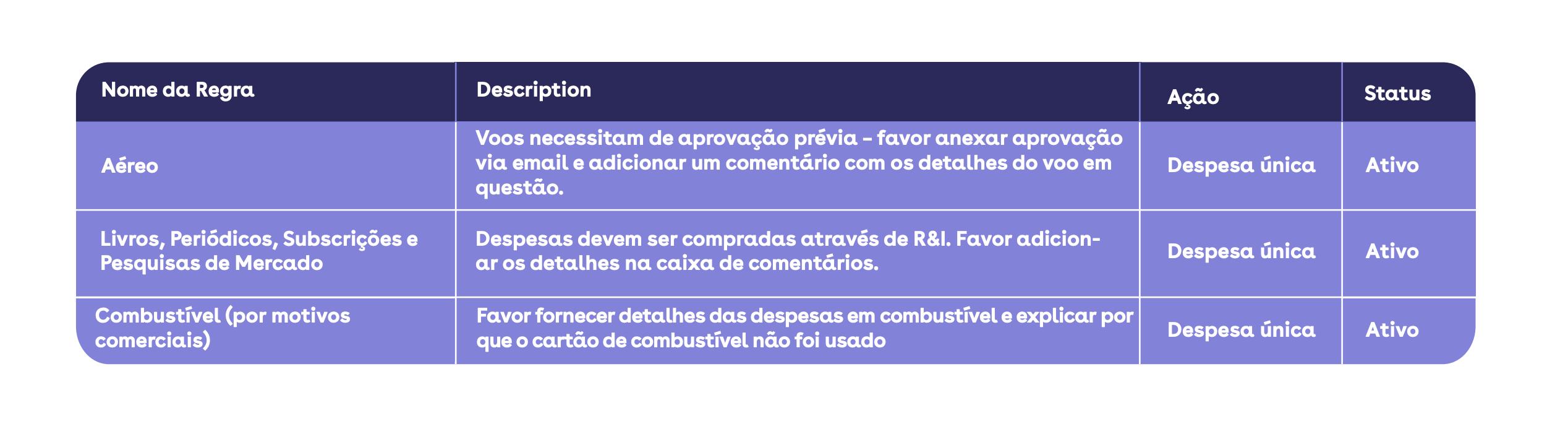 tabela / exemplo política de despesas