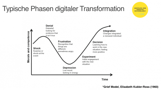 digitale transformation, take off event, positive psychology