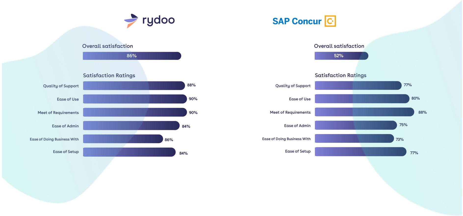rydoo vs concur