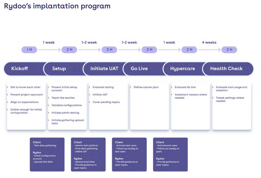 Rydoo Implementation Process