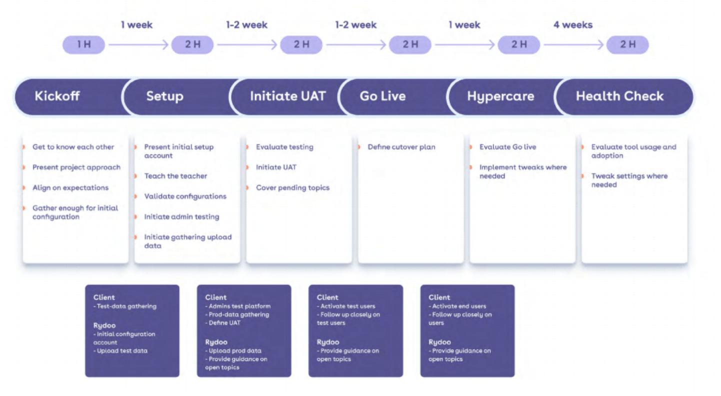 rydoo's implementation process
